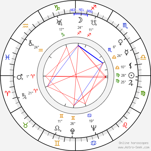 Viljo Kajava birth chart, biography, wikipedia 2019, 2020