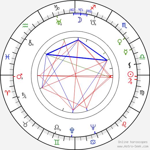 Viljo Kajava astro natal birth chart, Viljo Kajava horoscope, astrology