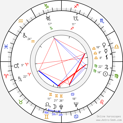Zygmunt Nowicki birth chart, biography, wikipedia 2019, 2020