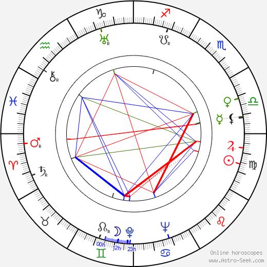 Zygmunt Nowicki tema natale, oroscopo, Zygmunt Nowicki oroscopi gratuiti, astrologia