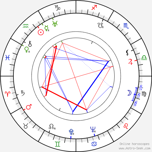 Adina Mandlová birth chart, Adina Mandlová astro natal horoscope, astrology
