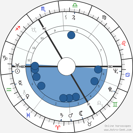 André Colin wikipedia, horoscope, astrology, instagram