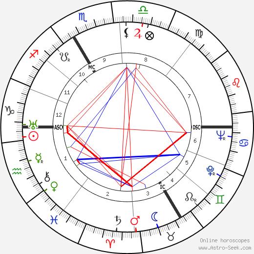 André Colin tema natale, oroscopo, André Colin oroscopi gratuiti, astrologia