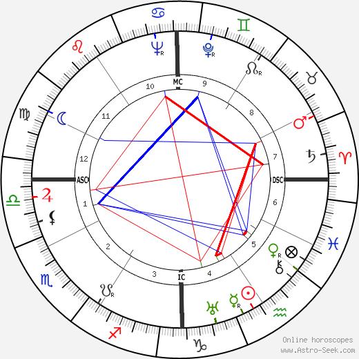 Benay Venuta tema natale, oroscopo, Benay Venuta oroscopi gratuiti, astrologia