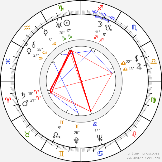 Bohuslav Kupšovský birth chart, biography, wikipedia 2018, 2019