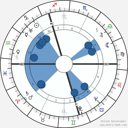 David Read wikipedia, horoscope, astrology, instagram