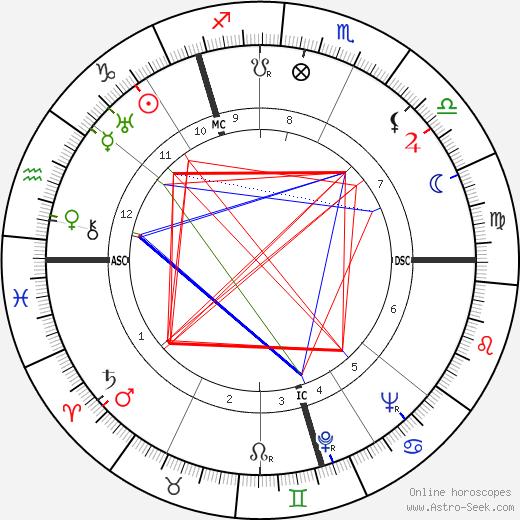 David Read tema natale, oroscopo, David Read oroscopi gratuiti, astrologia