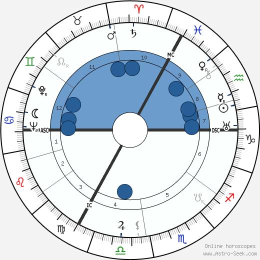 Django Reinhardt wikipedia, horoscope, astrology, instagram