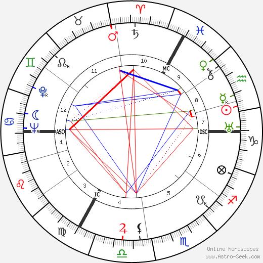 Django Reinhardt tema natale, oroscopo, Django Reinhardt oroscopi gratuiti, astrologia