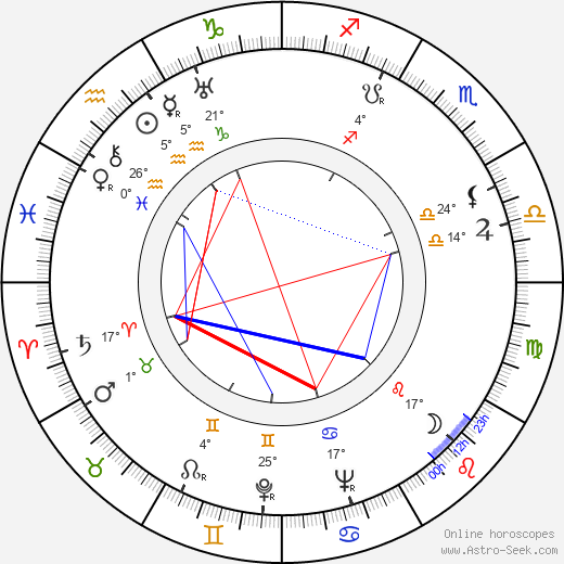 Elmar Klos birth chart, biography, wikipedia 2019, 2020