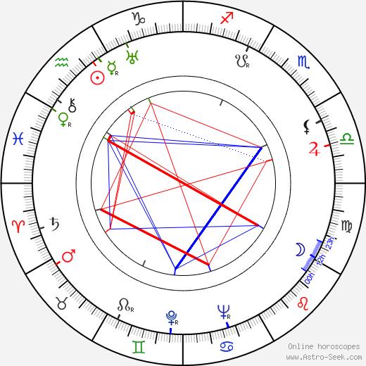 Felix Candela tema natale, oroscopo, Felix Candela oroscopi gratuiti, astrologia
