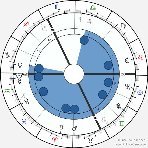 Georges Villaret wikipedia, horoscope, astrology, instagram