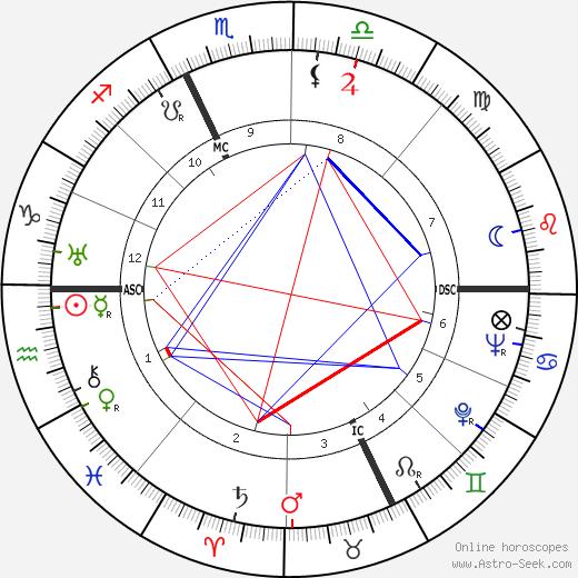 Georges Villaret birth chart, Georges Villaret astro natal horoscope, astrology