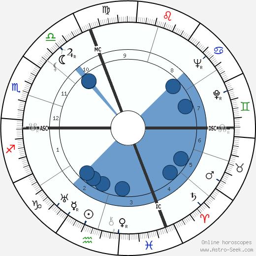 Giorgio Perlasca wikipedia, horoscope, astrology, instagram