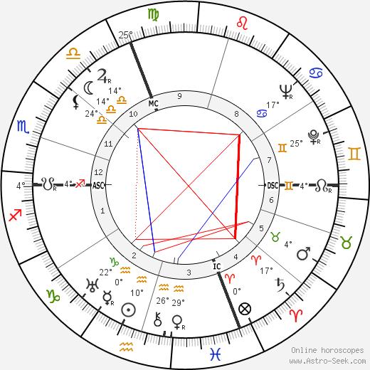 Giorgio Perlasca birth chart, biography, wikipedia 2018, 2019