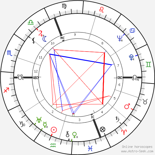 Giorgio Perlasca astro natal birth chart, Giorgio Perlasca horoscope, astrology