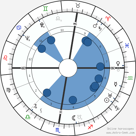 Giovanni Battistoni wikipedia, horoscope, astrology, instagram