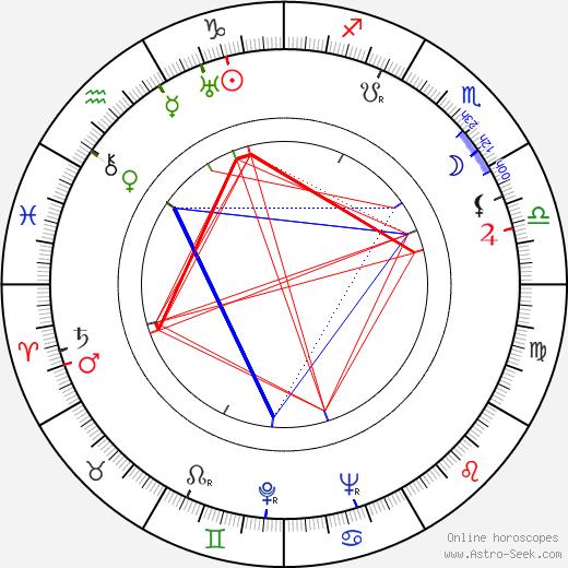 Hannu Leminen tema natale, oroscopo, Hannu Leminen oroscopi gratuiti, astrologia