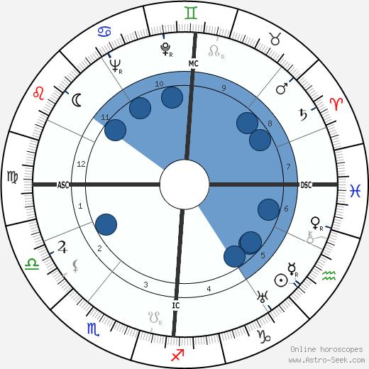 Hans Osieck wikipedia, horoscope, astrology, instagram