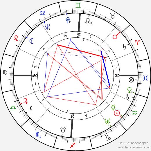 Hans Osieck birth chart, Hans Osieck astro natal horoscope, astrology