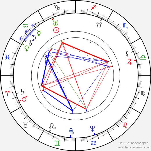 Jack Mercer birth chart, Jack Mercer astro natal horoscope, astrology