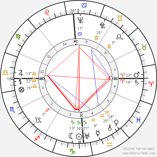 Jean Martinon birth chart, biography, wikipedia 2019, 2020