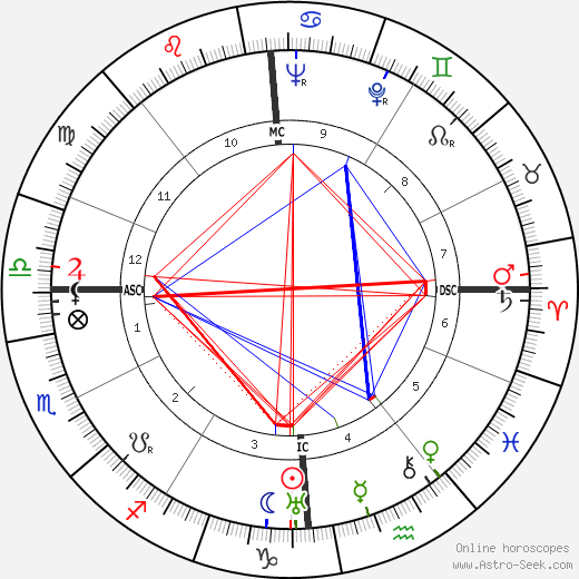 Jean Martinon astro natal birth chart, Jean Martinon horoscope, astrology