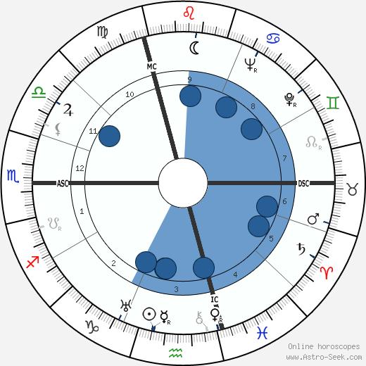 Joe Nordmann wikipedia, horoscope, astrology, instagram