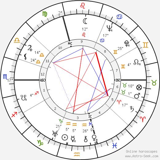 Joe Nordmann birth chart, biography, wikipedia 2019, 2020