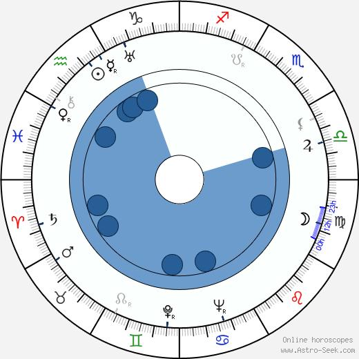 John Banner wikipedia, horoscope, astrology, instagram