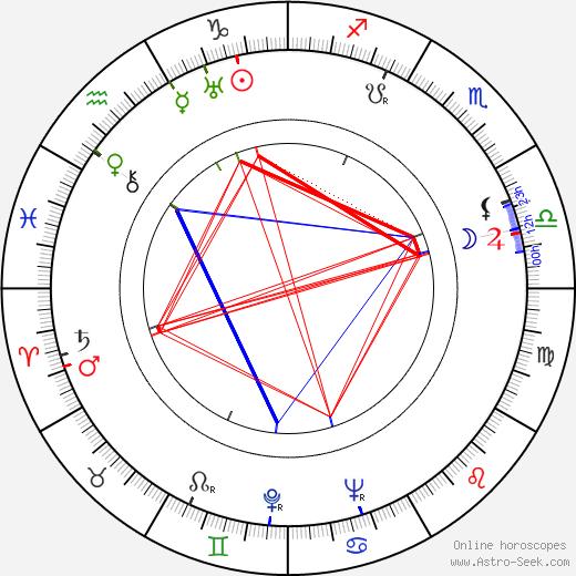 John Sturges birth chart, John Sturges astro natal horoscope, astrology
