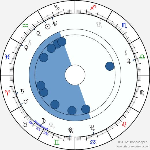 Joy Adamson wikipedia, horoscope, astrology, instagram