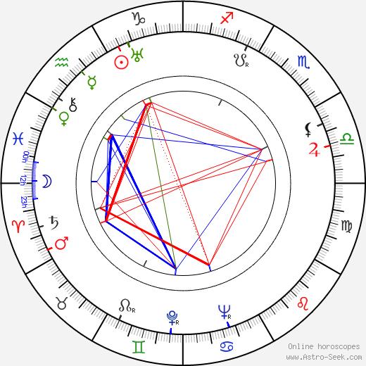 Kaarlo Hiltunen tema natale, oroscopo, Kaarlo Hiltunen oroscopi gratuiti, astrologia