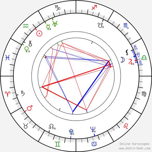 Kaarlo Wilska день рождения гороскоп, Kaarlo Wilska Натальная карта онлайн