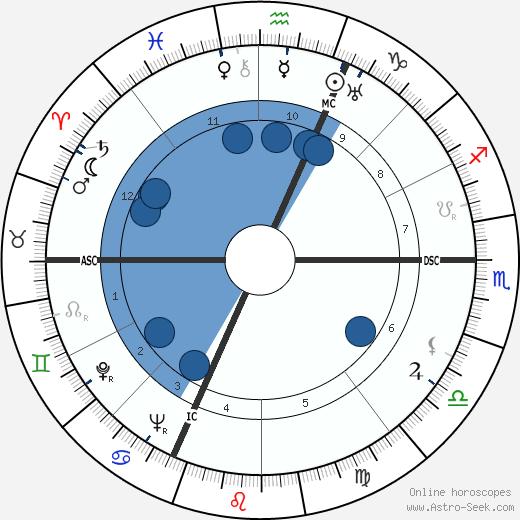 Kenneth Rush wikipedia, horoscope, astrology, instagram