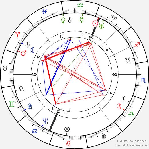 Kenneth Rush день рождения гороскоп, Kenneth Rush Натальная карта онлайн