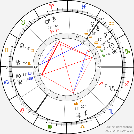 Luise Rainer birth chart, biography, wikipedia 2018, 2019