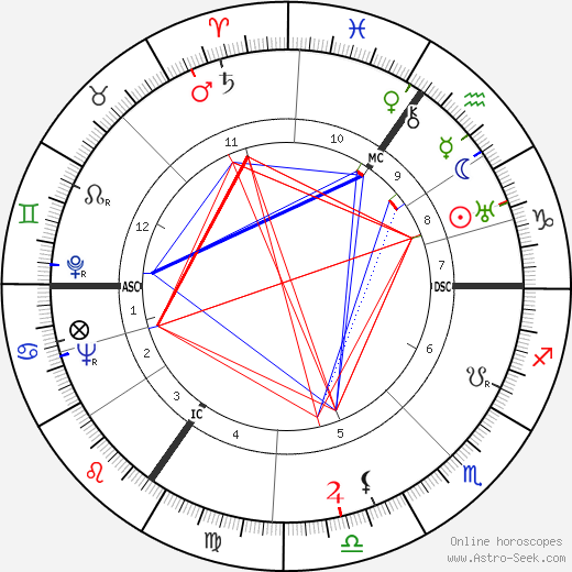 Luise Rainer astro natal birth chart, Luise Rainer horoscope, astrology