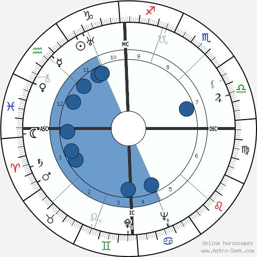 Mario Tobino wikipedia, horoscope, astrology, instagram