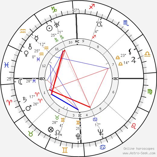 Mario Tobino birth chart, biography, wikipedia 2019, 2020