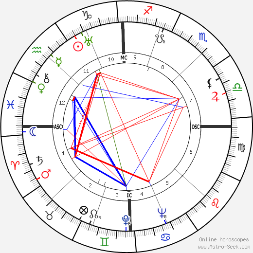 Mario Tobino astro natal birth chart, Mario Tobino horoscope, astrology