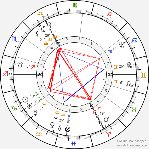 Maurice Rheims birth chart, biography, wikipedia 2018, 2019
