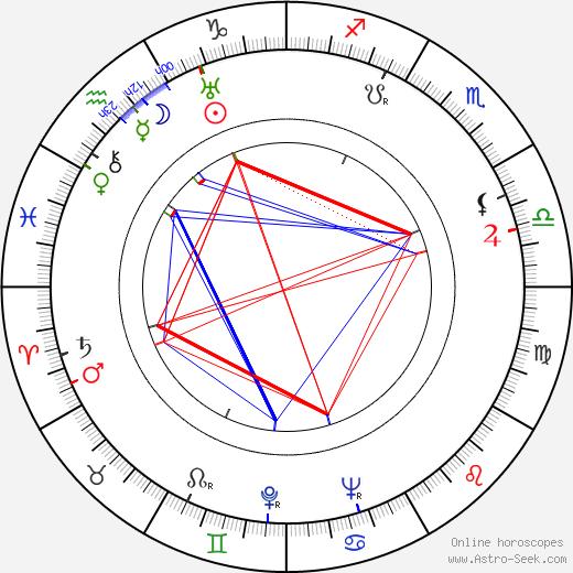 Patsy Kelly astro natal birth chart, Patsy Kelly horoscope, astrology