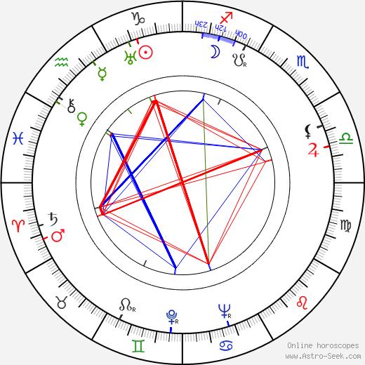 Ричард Кромвель Richard Cromwell день рождения гороскоп, Richard Cromwell Натальная карта онлайн