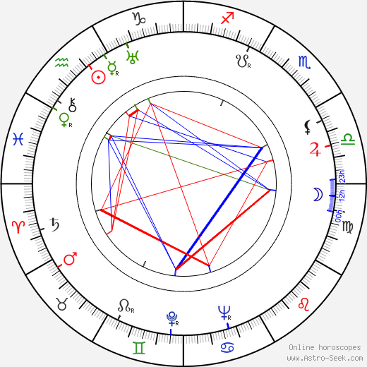 Robert Bassac astro natal birth chart, Robert Bassac horoscope, astrology
