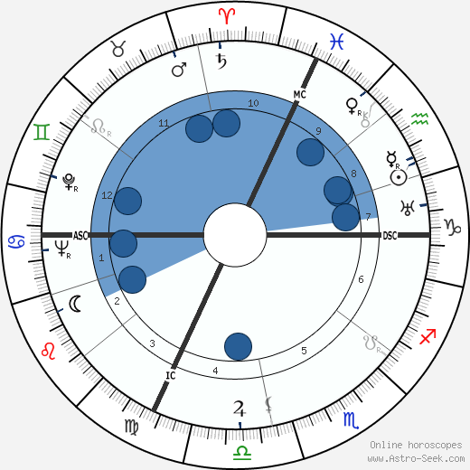 Robert Margerit horoscope, astrology, sign, zodiac, date of birth, instagram