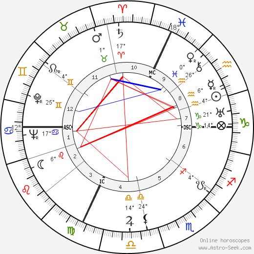 Robert Margerit birth chart, biography, wikipedia 2018, 2019