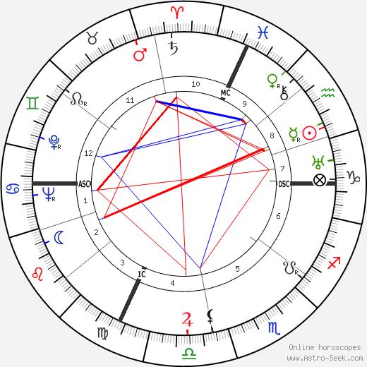 Robert Margerit birth chart, Robert Margerit astro natal horoscope, astrology