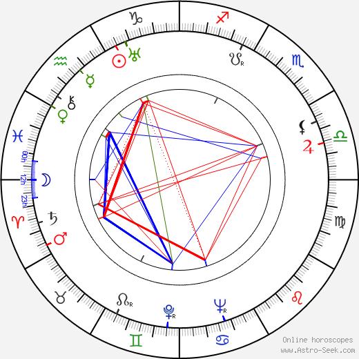 Štefan Winkler birth chart, Štefan Winkler astro natal horoscope, astrology