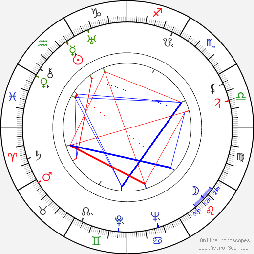 Tamás Major astro natal birth chart, Tamás Major horoscope, astrology